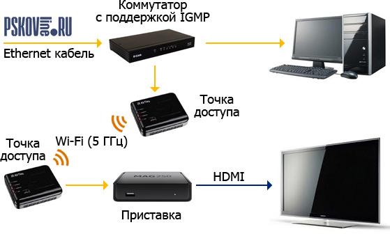 Схема подключения точки доступа фото 754